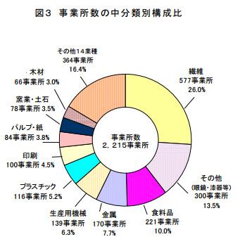 福井県工業事業所数