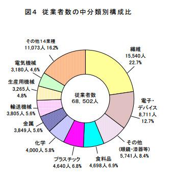 福井県工業従業者数
