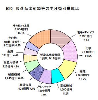 福井県工業製造品出荷数