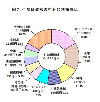 福井県付加価値額の比較